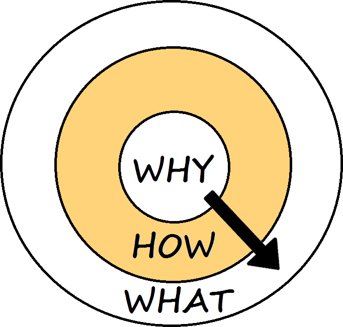 image showing golden circle - how question