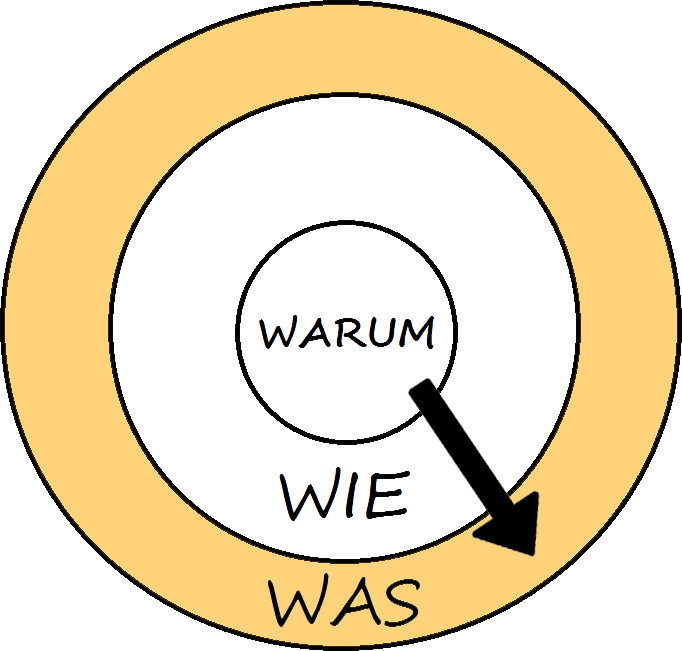 image showing golden circle - what question